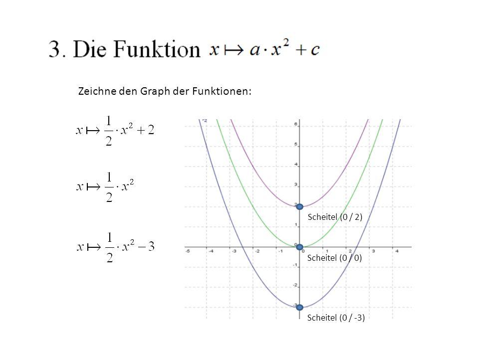 Zeichne den Graph der Funktionen: Scheitel (0 / -3) Scheitel (0 / 0) Scheitel (0 / 2)
