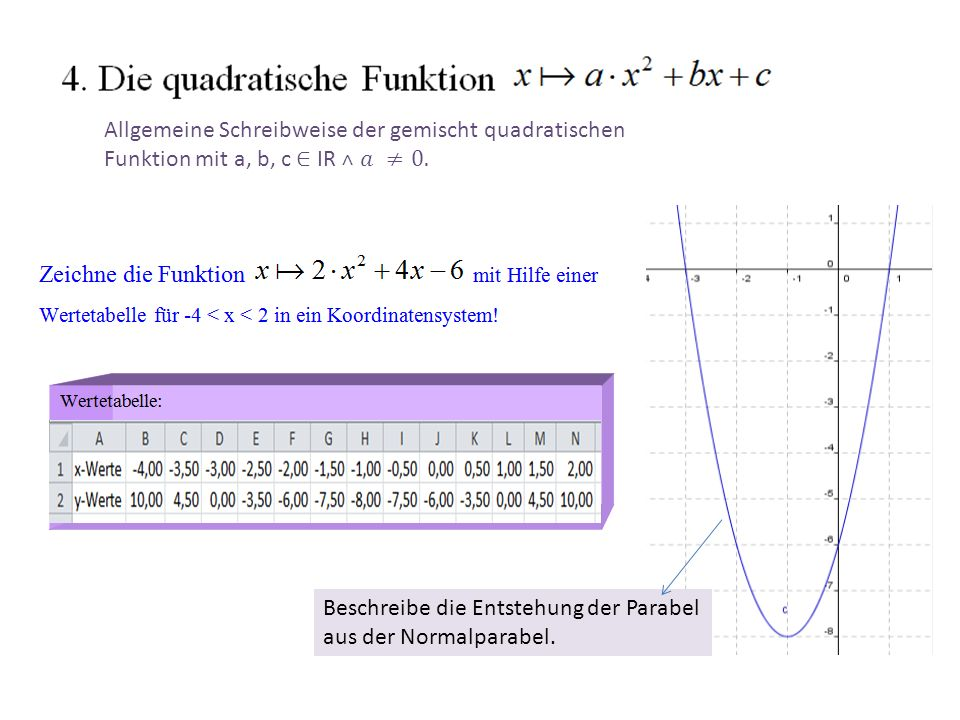 5) Der Scheitel einer Parabel Der Scheitelpunkt einer ParabelParabel ist identisch mit dem Hochpunkt Maximum, wennMaximum sie nach unten geöffnet ist, und identisch mit dem Tiefpunkt Minimum, wenn die Parabel nach oben geöffnet ist.
