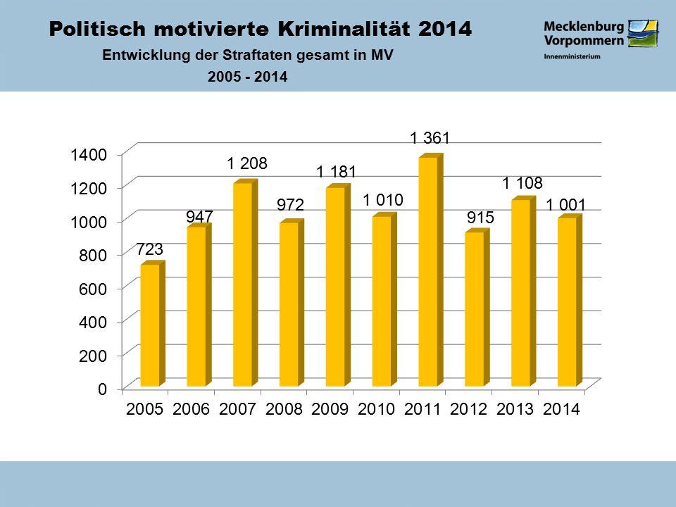 Politisch motivierte Kriminalität 2014 Entwicklung der Straftaten gesamt in MV 2005 - 2014