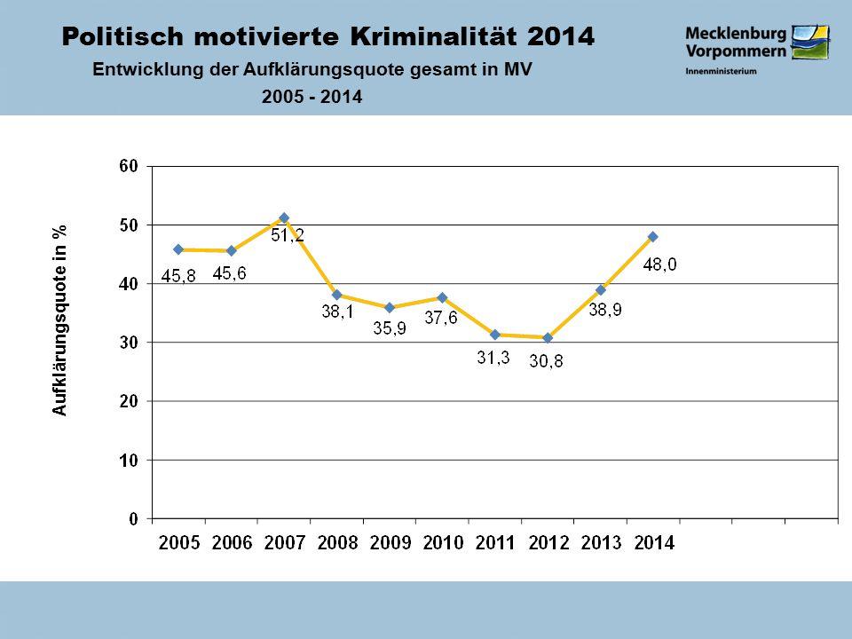 Politisch motivierte Kriminalität 2014 Entwicklung der Aufklärungsquote gesamt in MV 2005 - 2014 Aufklärungsquote in %