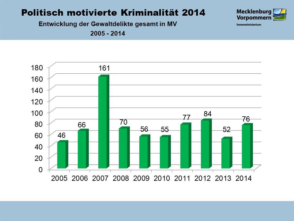 Politisch motivierte Kriminalität 2014 Entwicklung der Gewaltdelikte gesamt in MV 2005 - 2014