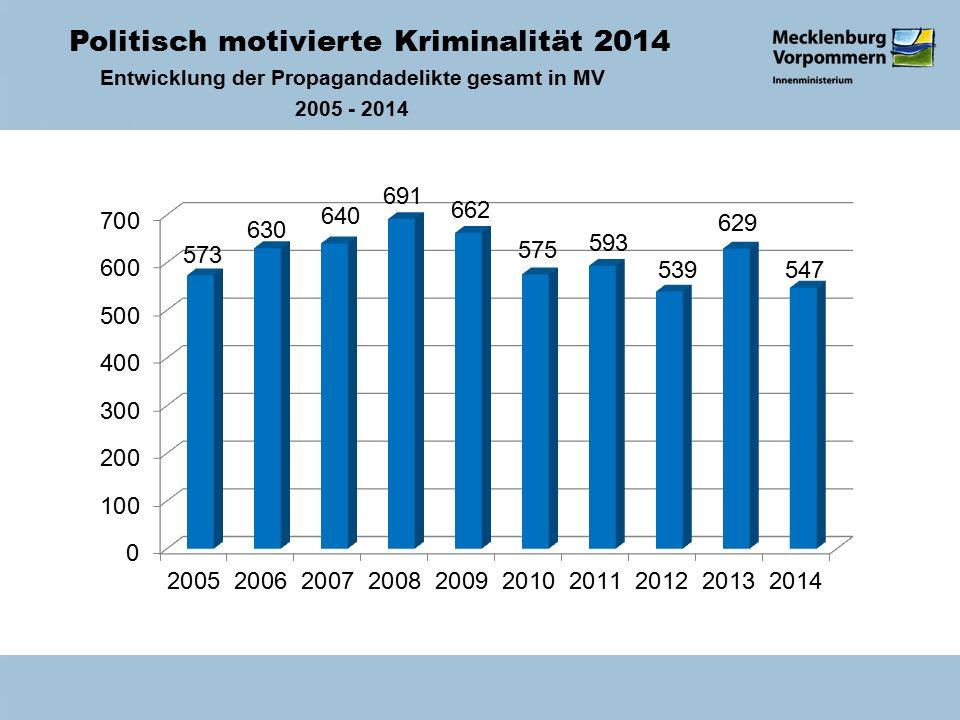 Politisch motivierte Kriminalität 2014 Entwicklung der Propagandadelikte gesamt in MV 2005 - 2014