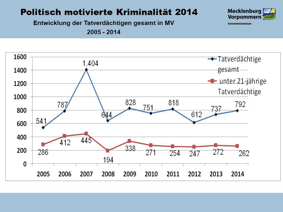 Politisch motivierte Kriminalität 2014 Entwicklung der Tatverdächtigen gesamt in MV 2005 - 2014