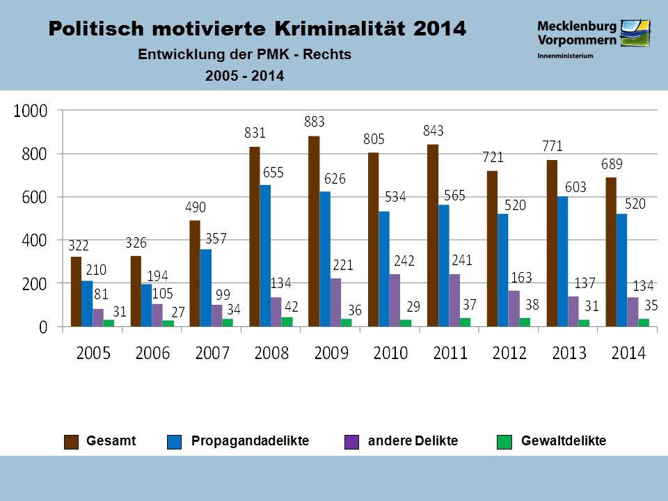 Politisch motivierte Kriminalität 2014 Entwicklung der PMK - Rechts 2005 - 2014 Gesamt Propagandadelikte andere Delikte Gewaltdelikte