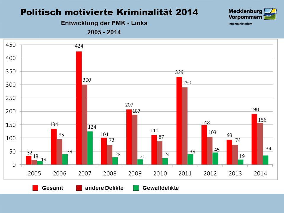Politisch motivierte Kriminalität 2014 Entwicklung der PMK - Links 2005 - 2014 Gesamt andere Delikte Gewaltdelikte