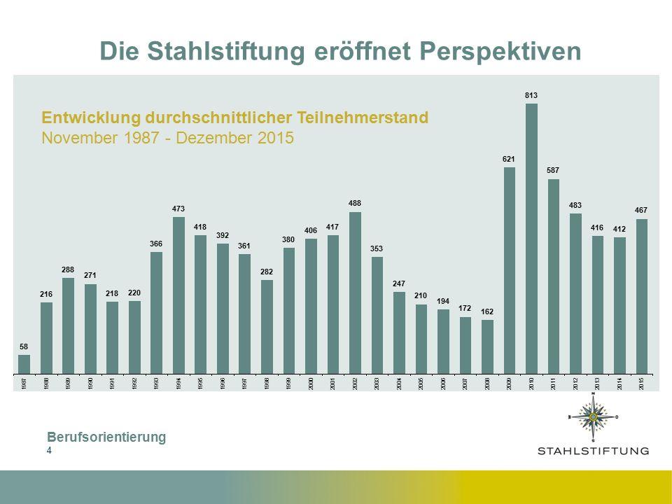 Berufsorientierung 4 Die Stahlstiftung eröffnet Perspektiven Entwicklung durchschnittlicher Teilnehmerstand November 1987 - Dezember 2015