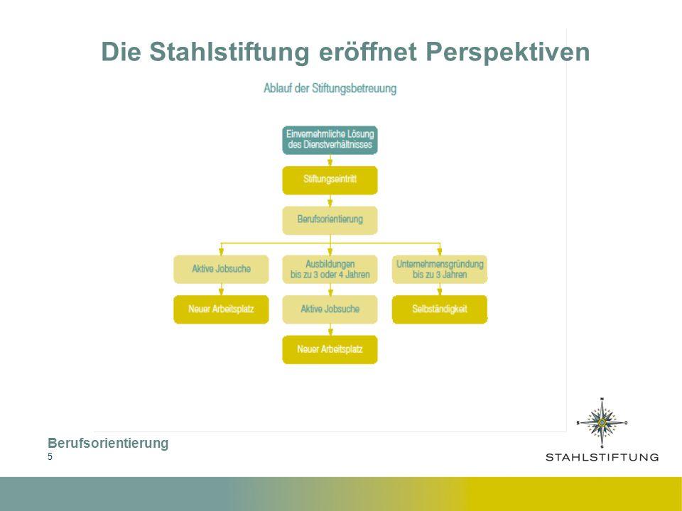 Berufsorientierung 6 Die Stahlstiftung eröffnet Perspektiven Interessensfelder Fragestellungen in der Berufsorientierung :  Wo liegen die persönlichen Stärken und Interessen.