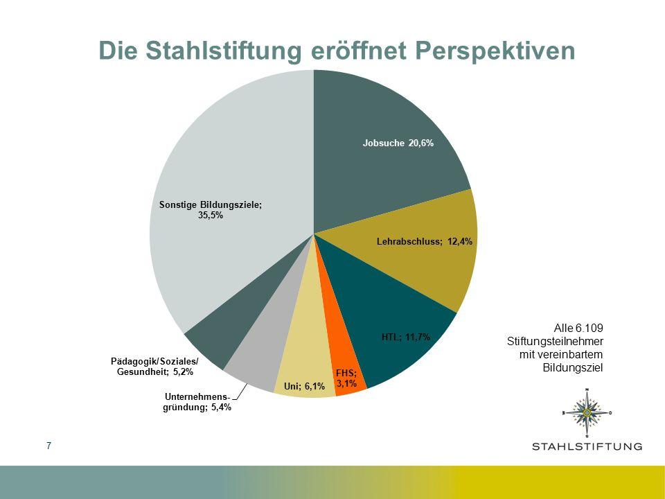 7 Die Stahlstiftung eröffnet Perspektiven Alle 6.109 Stiftungsteilnehmer mit vereinbartem Bildungsziel