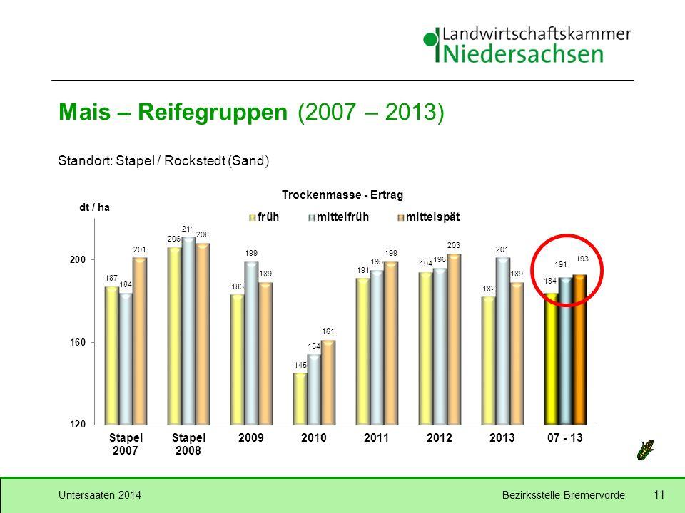 Untersaaten 2014Bezirksstelle Bremervörde 11 Mais – Reifegruppen (2007 – 2013) Standort: Stapel / Rockstedt (Sand) 193 191 184