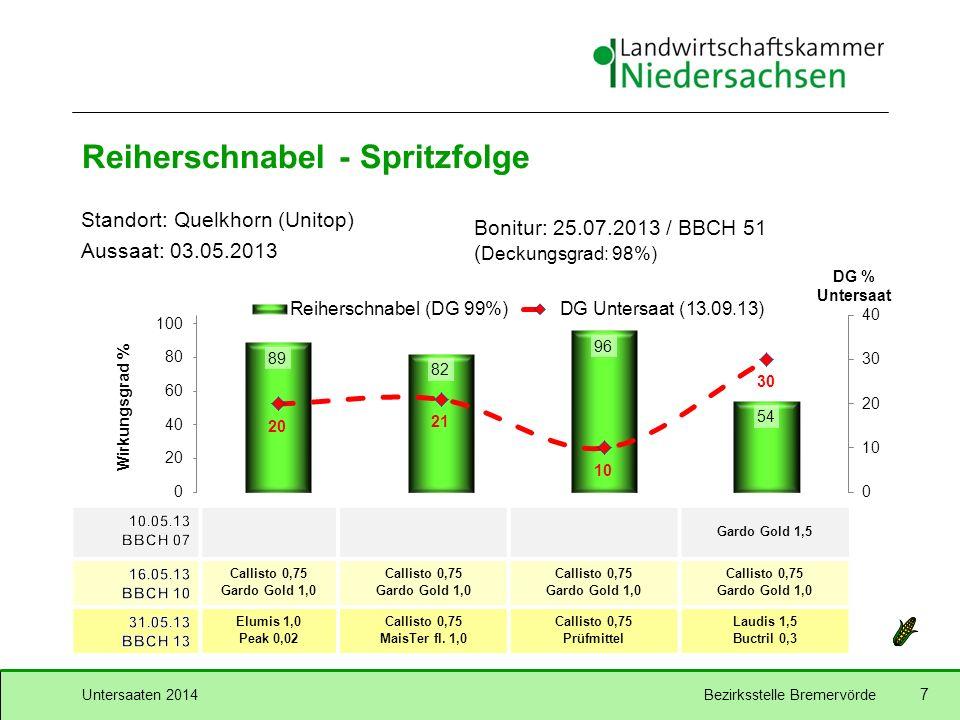 Untersaaten 2014Bezirksstelle Bremervörde 8 Reiherschnabel - Spezialisten Standort: Quelkhorn (Unitop) Aussaat: 03.05.2013 Bonitur: 25.07.2013 / BBCH 51 ( Deckungsgrad: 98%) * + FHS 0,3 DG % US