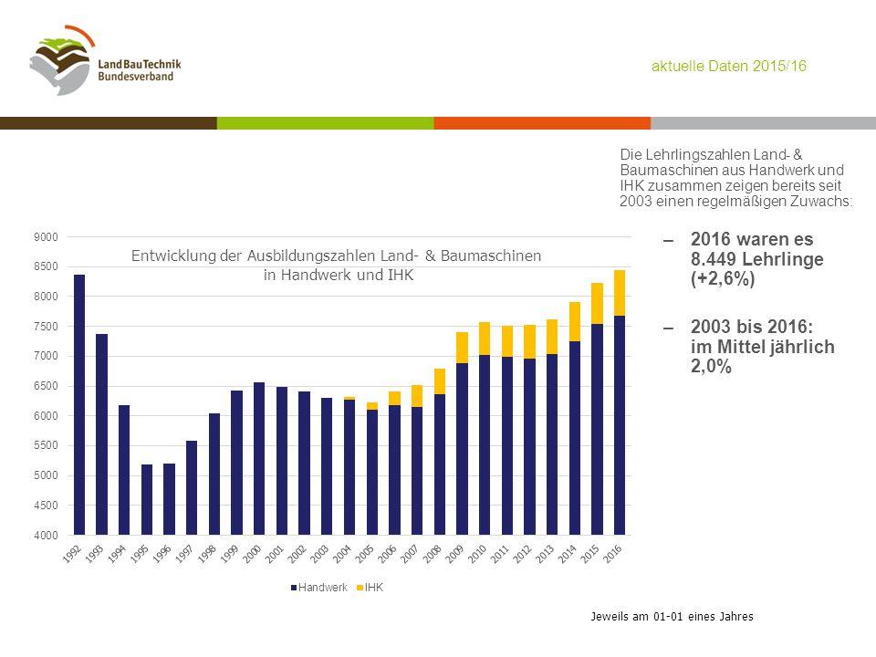 Jeweils am 01-01 eines Jahres Die Lehrlingszahlen Land- & Baumaschinen aus Handwerk und IHK zusammen zeigen bereits seit 2003 einen regelmäßigen Zuwachs: –2016 waren es 8.449 Lehrlinge (+2,6%) –2003 bis 2016: im Mittel jährlich 2,0% aktuelle Daten 2015/16