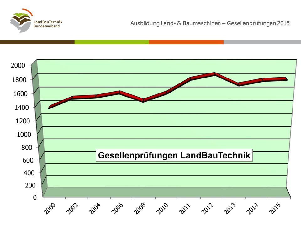 Ausbildung Land- & Baumaschinen – Gesellenprüfungen 2015