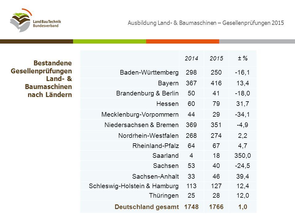Bestandene Gesellenprüfungen Land- & Baumaschinen nach Ländern 20142015± % Baden-Württemberg298250-16,1 Bayern36741613,4 Brandenburg & Berlin5041-18,0 Hessen607931,7 Mecklenburg-Vorpommern4429-34,1 Niedersachsen & Bremen369351-4,9 Nordrhein-Westfalen2682742,2 Rheinland-Pfalz64674,7 Saarland418350,0 Sachsen5340-24,5 Sachsen-Anhalt334639,4 Schleswig-Holstein & Hamburg11312712,4 Thüringen252812,0 Deutschland gesamt174817661,0