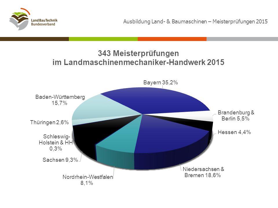 Ausbildung Land- & Baumaschinen – Meisterprüfungen 2015