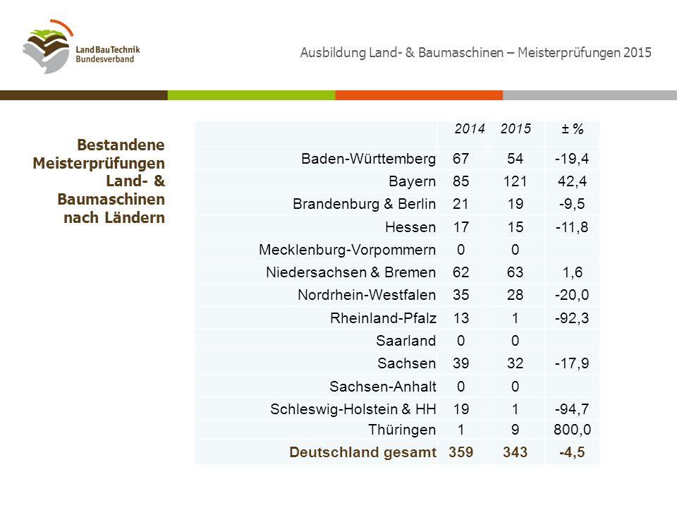 20142015± % Baden-Württemberg6754-19,4 Bayern8512142,4 Brandenburg & Berlin2119-9,5 Hessen1715-11,8 Mecklenburg-Vorpommern00 Niedersachsen & Bremen62631,6 Nordrhein-Westfalen3528-20,0 Rheinland-Pfalz131-92,3 Saarland00 Sachsen3932-17,9 Sachsen-Anhalt00 Schleswig-Holstein & HH191-94,7 Thüringen19800,0 Deutschland gesamt359343-4,5 Bestandene Meisterprüfungen Land- & Baumaschinen nach Ländern