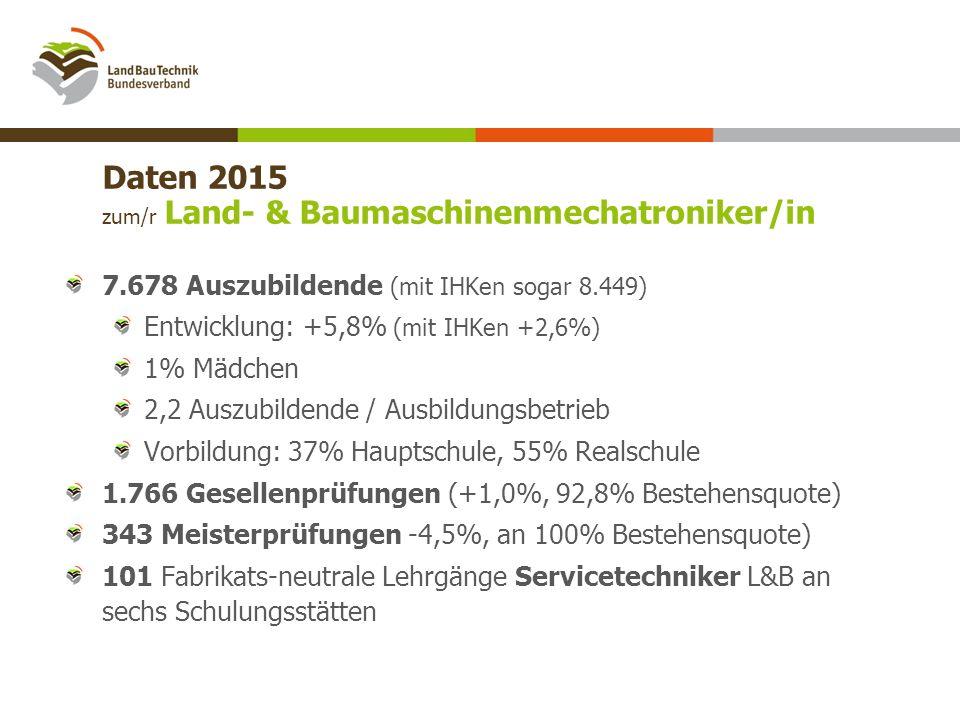 Daten 2015 zum/r Land- & Baumaschinenmechatroniker/in 7.678 Auszubildende (mit IHKen sogar 8.449) Entwicklung: +5,8% (mit IHKen +2,6%) 1% Mädchen 2,2 Auszubildende / Ausbildungsbetrieb Vorbildung: 37% Hauptschule, 55% Realschule 1.766 Gesellenprüfungen (+1,0%, 92,8% Bestehensquote) 343 Meisterprüfungen -4,5%, an 100% Bestehensquote) 101 Fabrikats-neutrale Lehrgänge Servicetechniker L&B an sechs Schulungsstätten