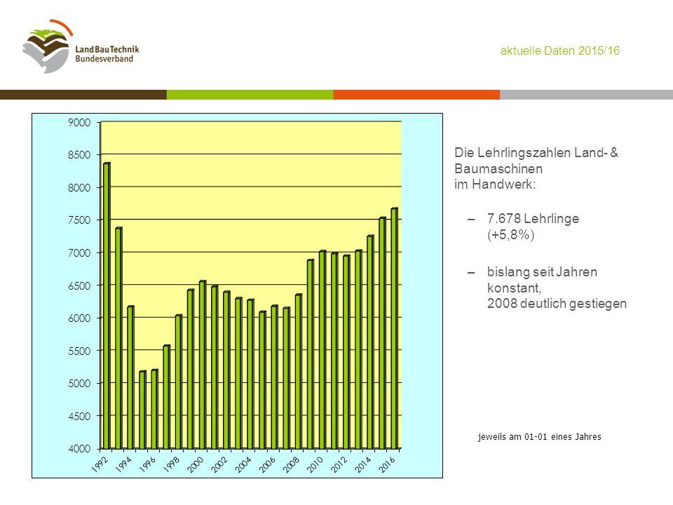 jeweils am 01-01 eines Jahres Die Lehrlingszahlen Land- & Baumaschinen im Handwerk: –7.678 Lehrlinge (+5,8%) –bislang seit Jahren konstant, 2008 deutlich gestiegen aktuelle Daten 2015/16