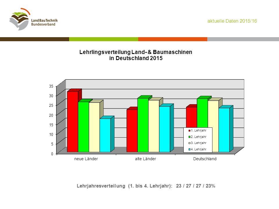 Lehrjahresverteilung (1. bis 4. Lehrjahr): 23 / 27 / 27 / 23% aktuelle Daten 2015/16