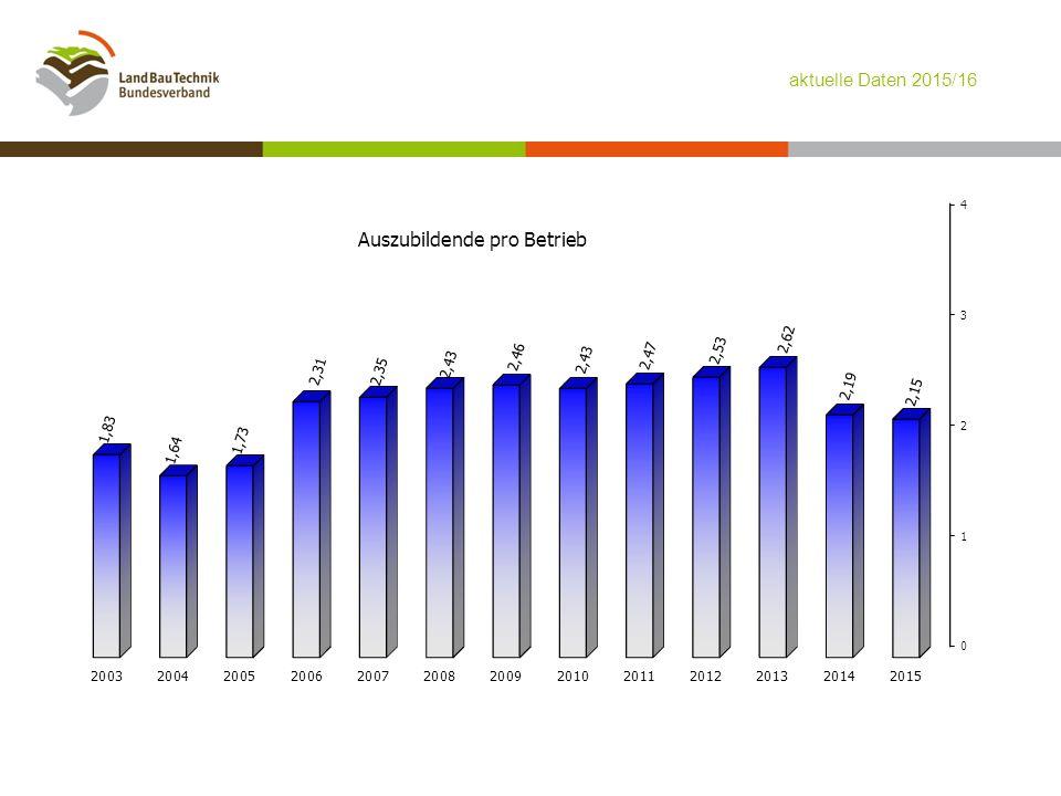Auszubildende pro Betrieb – die Zeitleiste – aktuelle Daten 2015/16