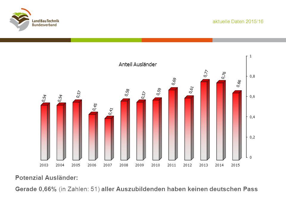 Potenzial Ausländer: Gerade 0,66% (in Zahlen: 51) aller Auszubildenden haben keinen deutschen Pass aktuelle Daten 2015/16
