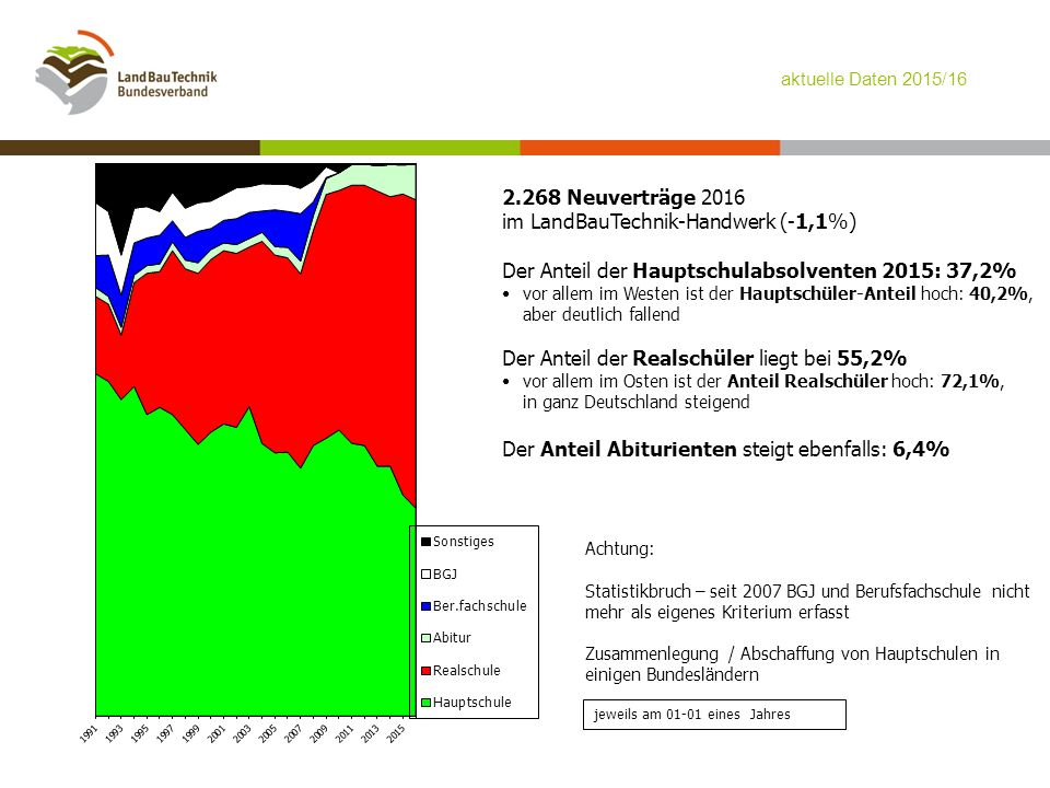 jeweils am 01-01 eines Jahres 2.268 Neuverträge 2016 im LandBauTechnik-Handwerk (-1,1%) Der Anteil der Hauptschulabsolventen 2015: 37,2% vor allem im Westen ist der Hauptschüler-Anteil hoch: 40,2%, aber deutlich fallend Der Anteil der Realschüler liegt bei 55,2% vor allem im Osten ist der Anteil Realschüler hoch: 72,1%, in ganz Deutschland steigend Der Anteil Abiturienten steigt ebenfalls: 6,4% Achtung: Statistikbruch – seit 2007 BGJ und Berufsfachschule nicht mehr als eigenes Kriterium erfasst Zusammenlegung / Abschaffung von Hauptschulen in einigen Bundesländern aktuelle Daten 2015/16