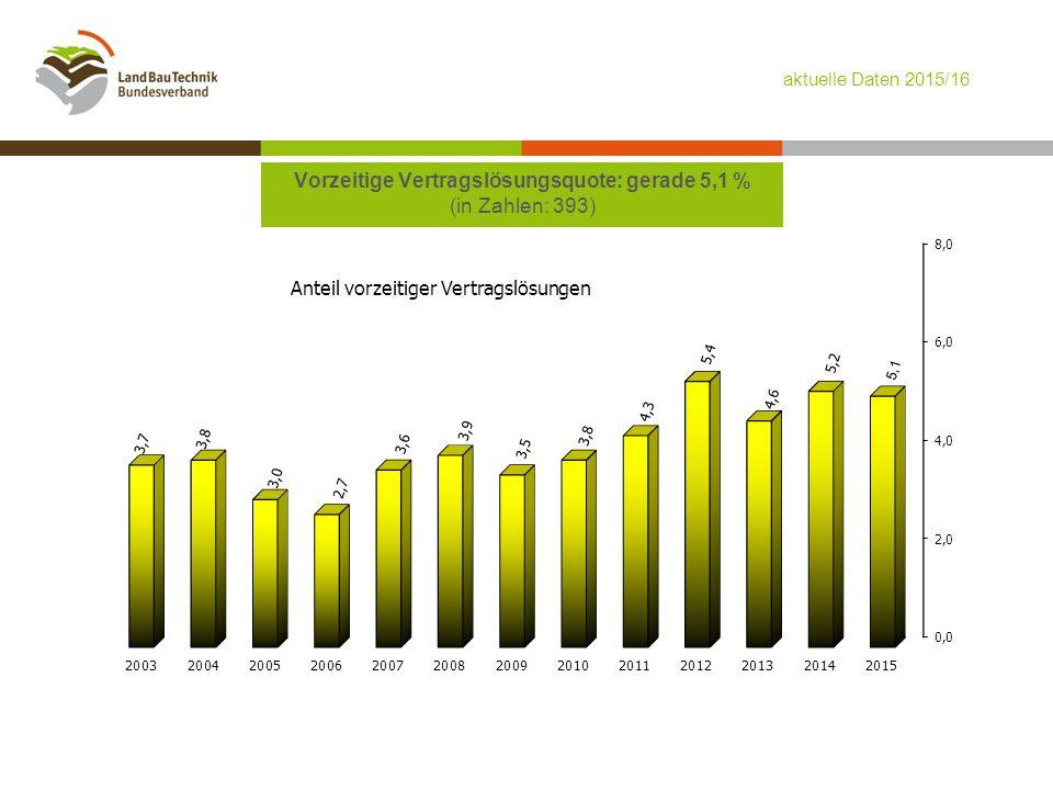Vorzeitige Vertragslösungsquote: gerade 5,1 % (in Zahlen: 393) aktuelle Daten 2015/16