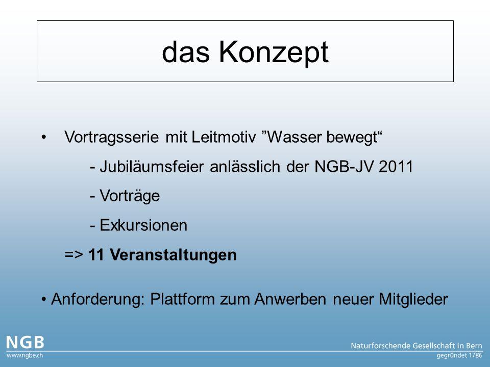 das Konzept Vortragsserie mit Leitmotiv Wasser bewegt - Jubiläumsfeier anlässlich der NGB-JV 2011 - Vorträge - Exkursionen => 11 Veranstaltungen Anforderung: Plattform zum Anwerben neuer Mitglieder