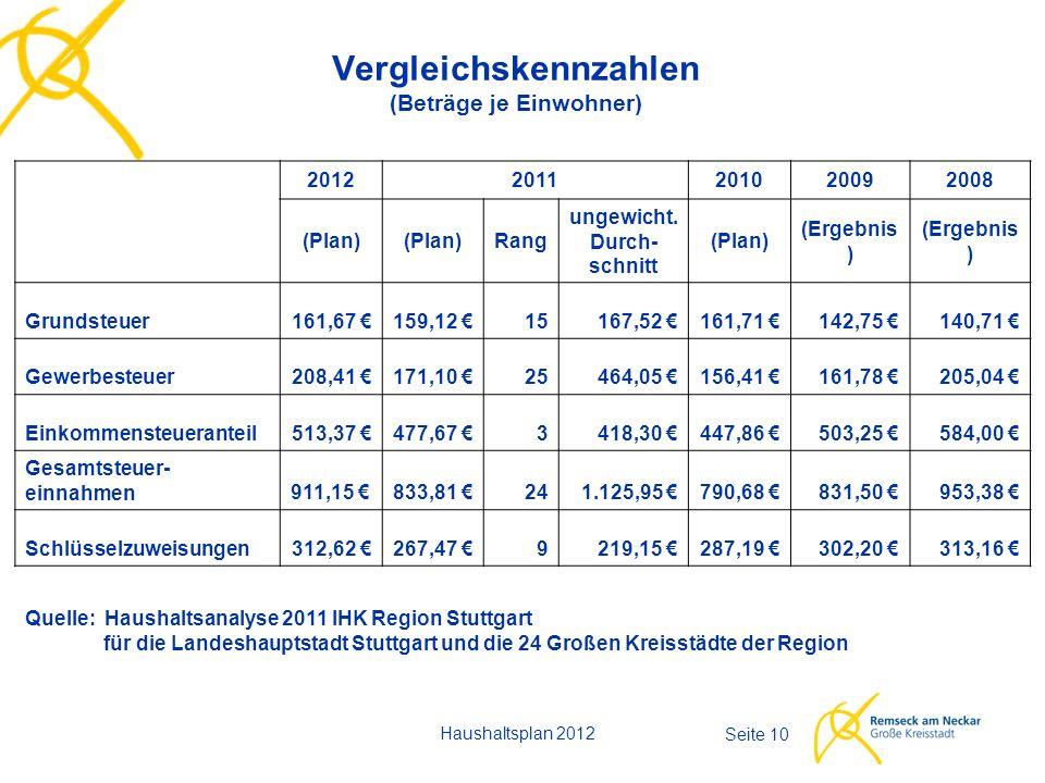 Haushaltsplan 2012 Seite 10 Vergleichskennzahlen (Beträge je Einwohner) 20122011201020092008 (Plan) Rang ungewicht. Durch- schnitt (Plan) (Ergebnis )