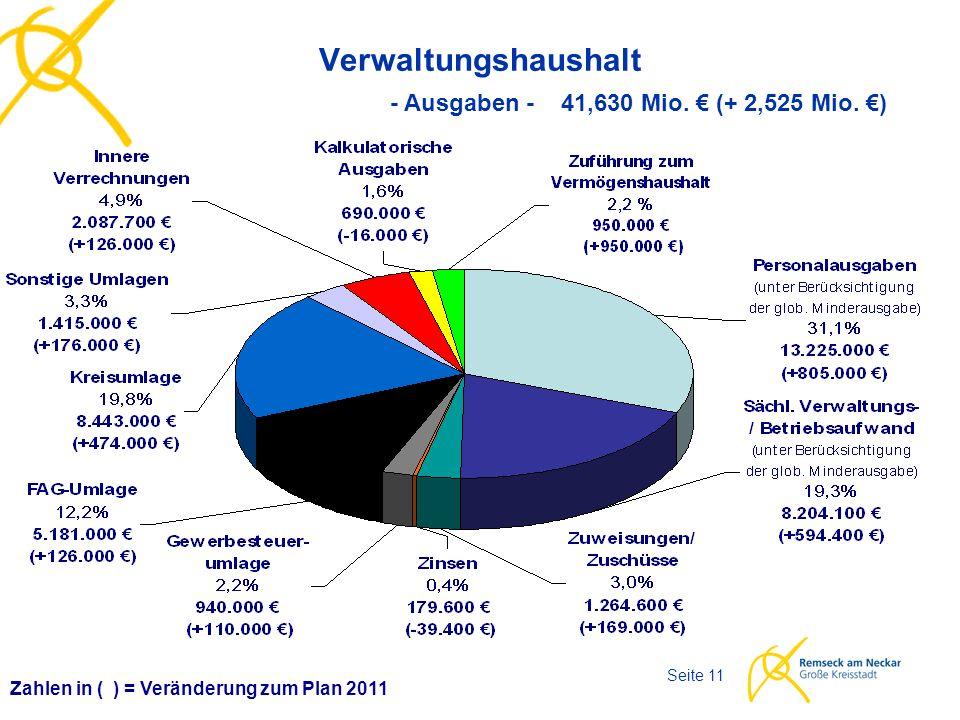 Haushaltsplan 2012 Seite 11 Verwaltungshaushalt Zahlen in ( ) = Veränderung zum Plan 2011 - Ausgaben - 41,630 Mio. € (+ 2,525 Mio. €)
