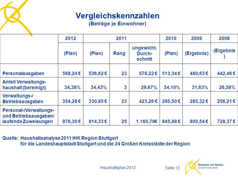 Haushaltsplan 2012 Seite 13 Vergleichskennzahlen (Beträge je Einwohner) 20122011201020092008 (Plan) Rang ungewicht. Durch- schnitt (Plan)(Ergebnis) Pe