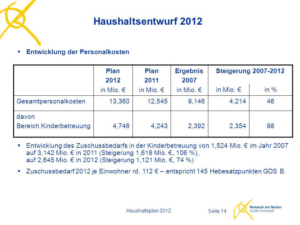 Haushaltsplan 2012 Seite 14 Haushaltsentwurf 2012  Entwicklung der Personalkosten Plan 2012 in Mio. € Plan 2011 in Mio. € Ergebnis 2007 in Mio. € Ste