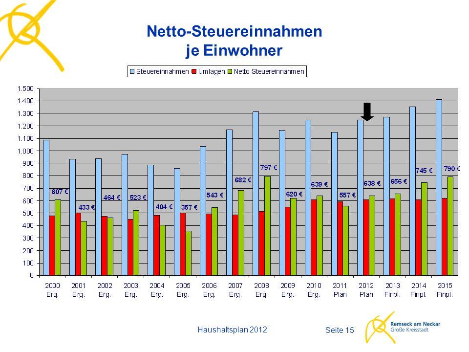 Haushaltsplan 2012 Seite 15 Netto-Steuereinnahmen je Einwohner