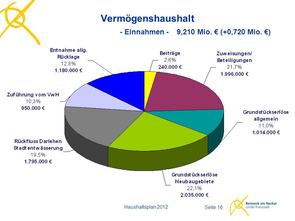 Haushaltsplan 2012 Seite 16 Vermögenshaushalt - Einnahmen - 9,210 Mio. € (+0,720 Mio. €)