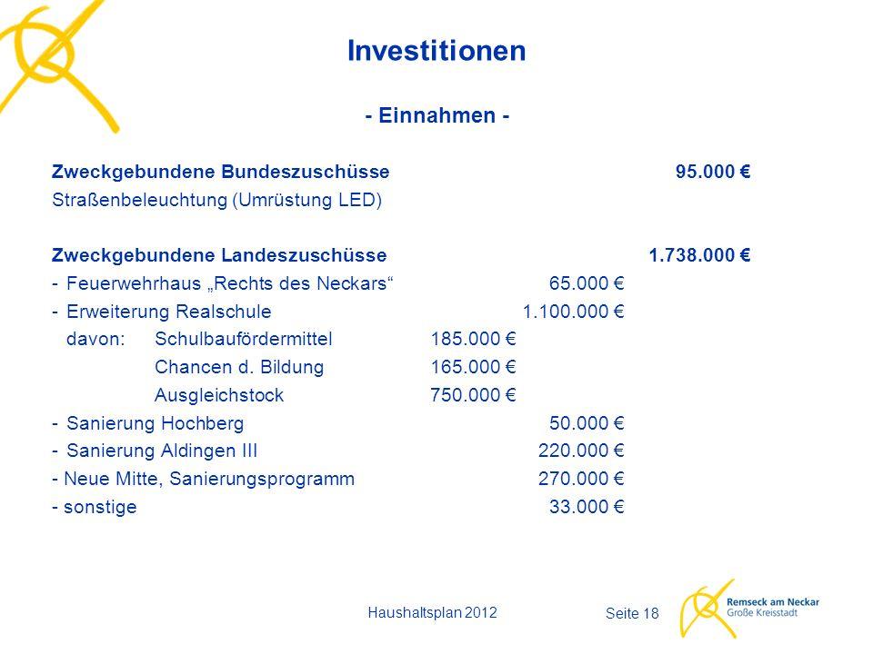 Haushaltsplan 2012 Seite 18 Investitionen - Einnahmen - Zweckgebundene Bundeszuschüsse95.000 € Straßenbeleuchtung (Umrüstung LED) Zweckgebundene Lande