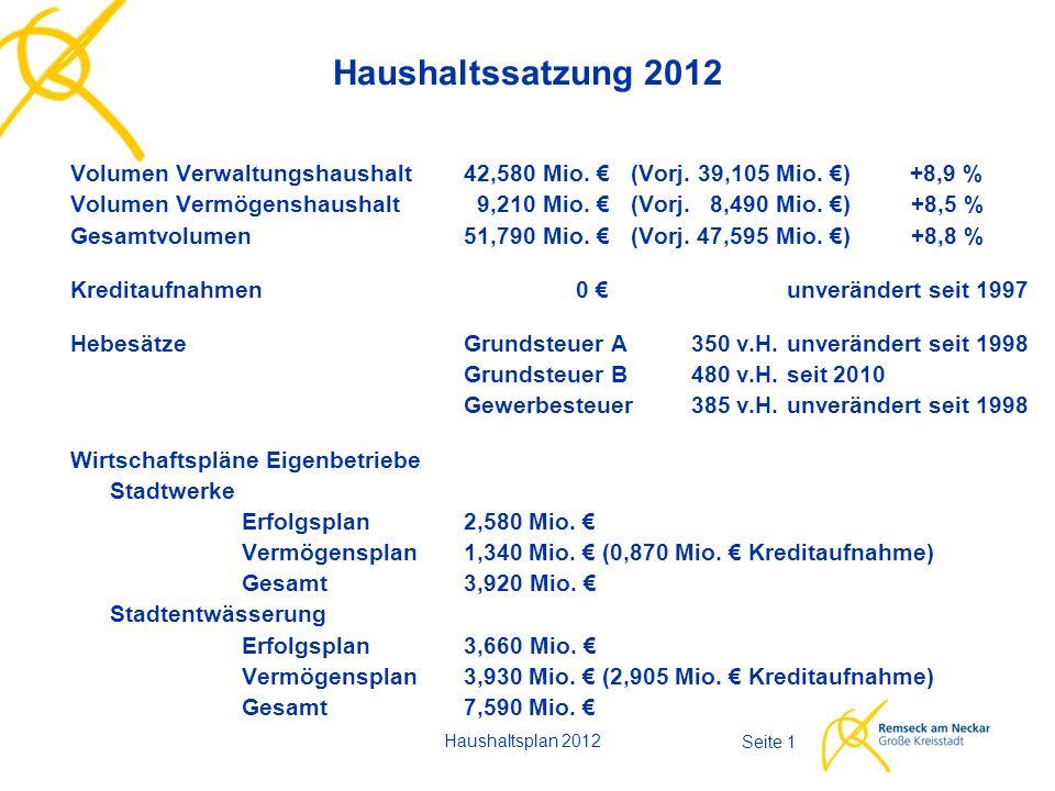 Haushaltsplan 2012 Seite 1 Haushaltssatzung 2012 Volumen Verwaltungshaushalt42,580 Mio. € (Vorj. 39,105 Mio. €) +8,9 % Volumen Vermögenshaushalt 9,210