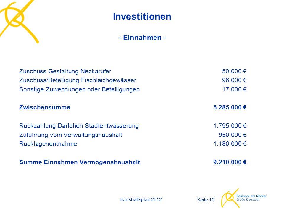 Haushaltsplan 2012 Seite 19 Investitionen - Einnahmen - Zuschuss Gestaltung Neckarufer 50.000 € Zuschuss/Beteiligung Fischlaichgewässer96.000 € Sonsti