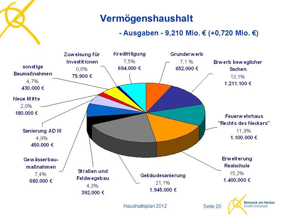Haushaltsplan 2012 Seite 20 Vermögenshaushalt - Ausgaben - 9,210 Mio. € (+0,720 Mio. €)