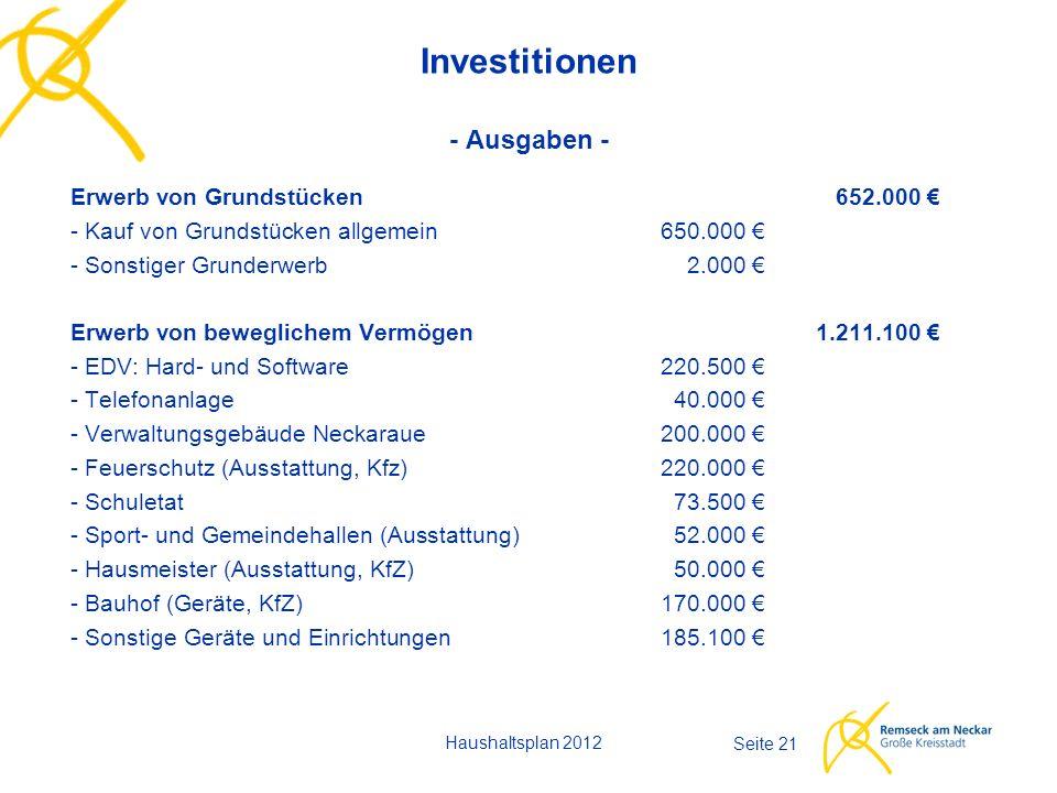 Haushaltsplan 2012 Seite 21 Investitionen - Ausgaben - Erwerb von Grundstücken652.000 € - Kauf von Grundstücken allgemein650.000 € - Sonstiger Grunderwerb2.000 € Erwerb von beweglichem Vermögen1.211.100 € - EDV: Hard- und Software220.500 € - Telefonanlage40.000 € - Verwaltungsgebäude Neckaraue200.000 € - Feuerschutz (Ausstattung, Kfz)220.000 € - Schuletat73.500 € - Sport- und Gemeindehallen (Ausstattung)52.000 € - Hausmeister (Ausstattung, KfZ) 50.000 € - Bauhof (Geräte, KfZ) 170.000 € - Sonstige Geräte und Einrichtungen185.100 €