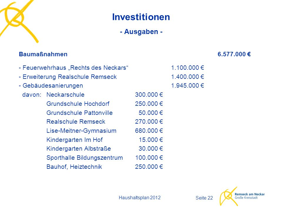 """Haushaltsplan 2012 Seite 22 Investitionen - Ausgaben - Baumaßnahmen6.577.000 € - Feuerwehrhaus """"Rechts des Neckars""""1.100.000 € - Erweiterung Realschul"""