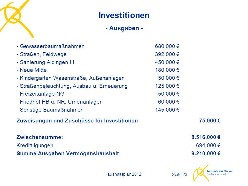 Haushaltsplan 2012 Seite 23 Investitionen - Ausgaben - - Gewässerbaumaßnahmen680.000 € - Straßen, Feldwege392.000 € - Sanierung Aldingen III450.000 €