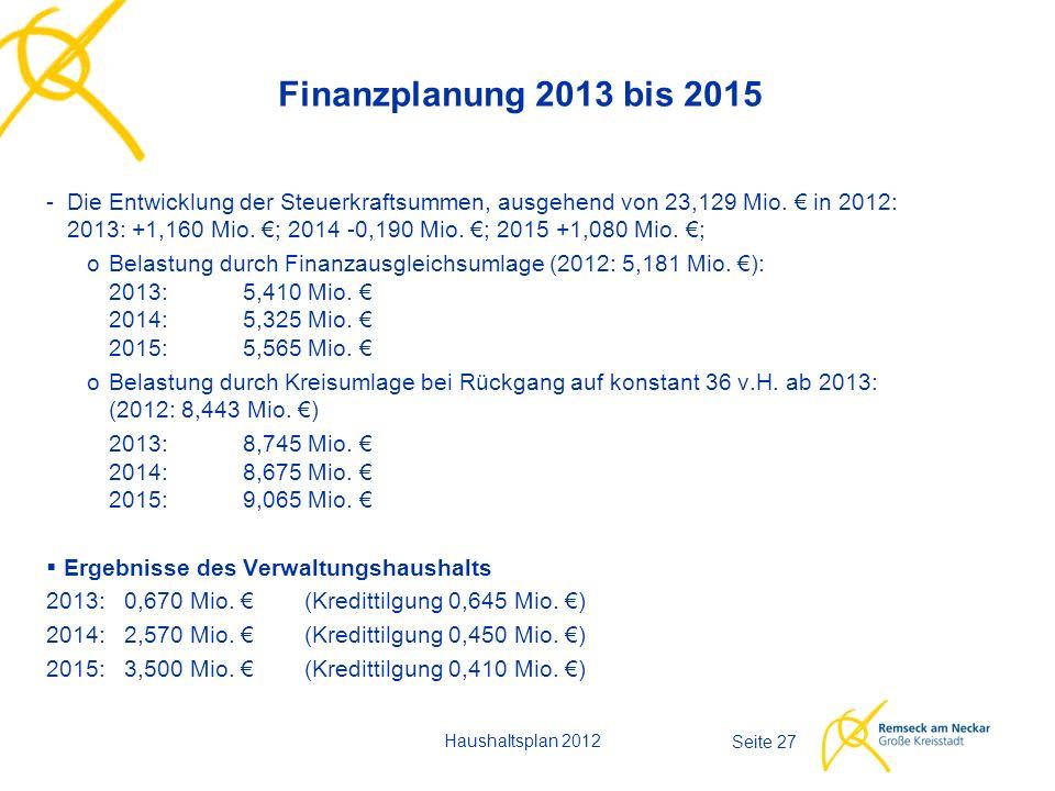 Haushaltsplan 2012 Seite 27 Finanzplanung 2013 bis 2015 -Die Entwicklung der Steuerkraftsummen, ausgehend von 23,129 Mio. € in 2012: 2013: +1,160 Mio.