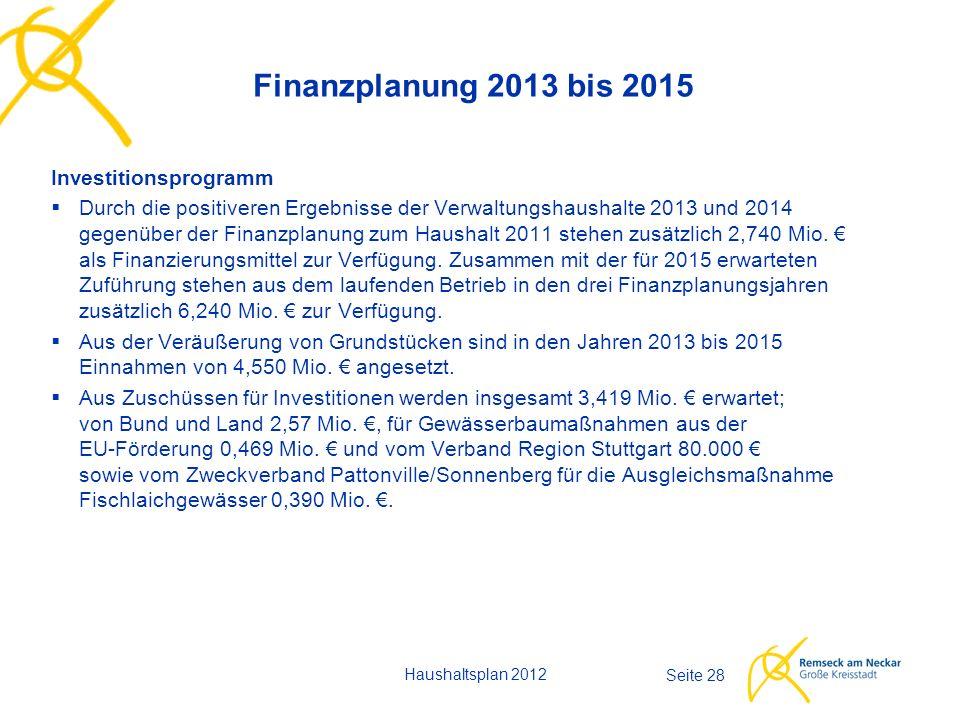 Haushaltsplan 2012 Seite 28 Finanzplanung 2013 bis 2015 Investitionsprogramm  Durch die positiveren Ergebnisse der Verwaltungshaushalte 2013 und 2014 gegenüber der Finanzplanung zum Haushalt 2011 stehen zusätzlich 2,740 Mio.