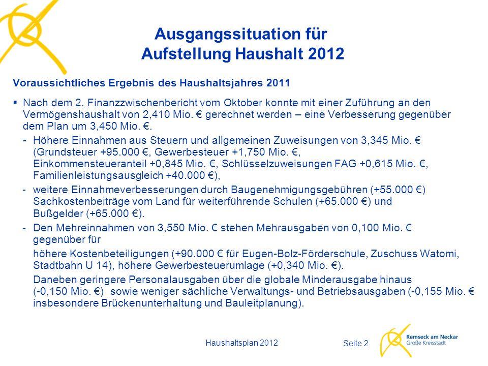 Haushaltsplan 2012 Seite 23 Investitionen - Ausgaben - - Gewässerbaumaßnahmen680.000 € - Straßen, Feldwege392.000 € - Sanierung Aldingen III450.000 € - Neue Mitte 180.000 € - Kindergarten Wasenstraße, Außenanlagen50.000 € - Straßenbeleuchtung, Ausbau u.