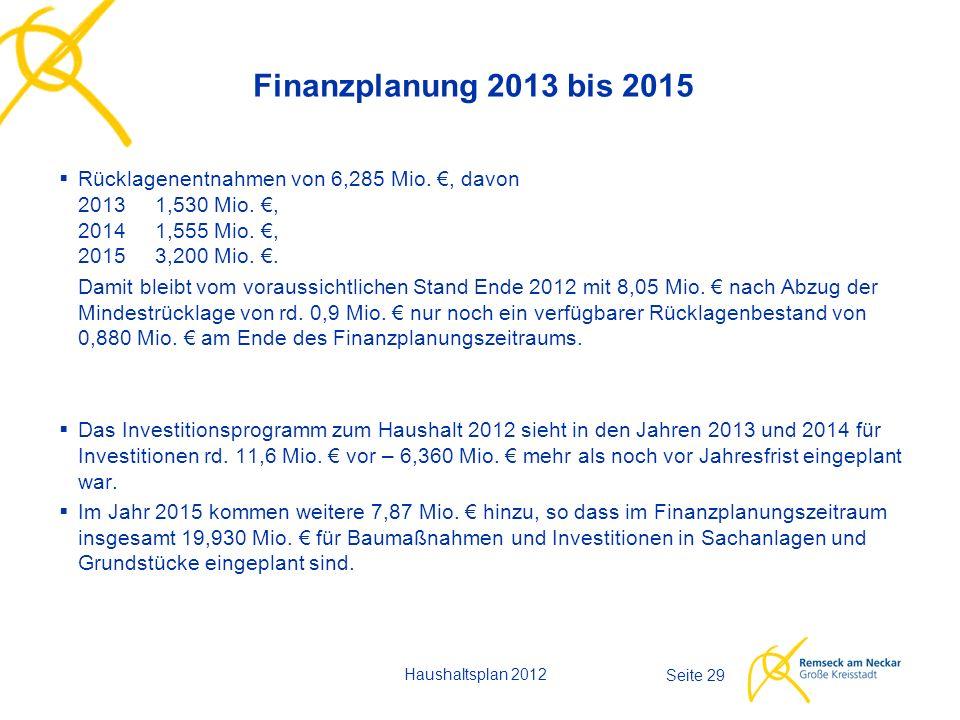 Haushaltsplan 2012 Seite 29 Finanzplanung 2013 bis 2015  Rücklagenentnahmen von 6,285 Mio. €, davon 20131,530 Mio. €, 20141,555 Mio. €, 20153,200 Mio