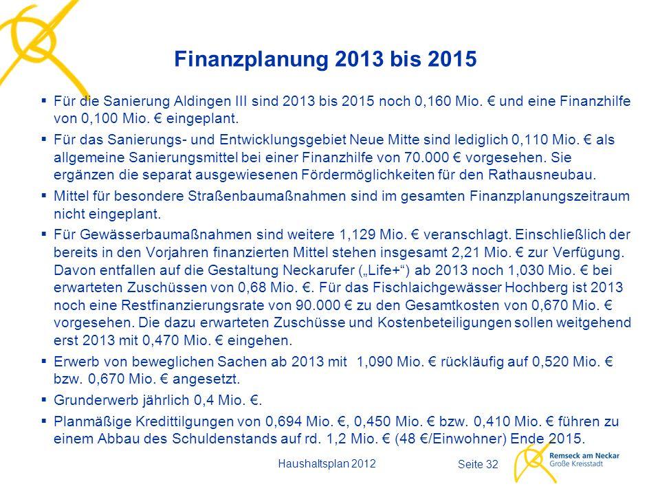 Haushaltsplan 2012 Seite 32 Finanzplanung 2013 bis 2015  Für die Sanierung Aldingen III sind 2013 bis 2015 noch 0,160 Mio. € und eine Finanzhilfe von