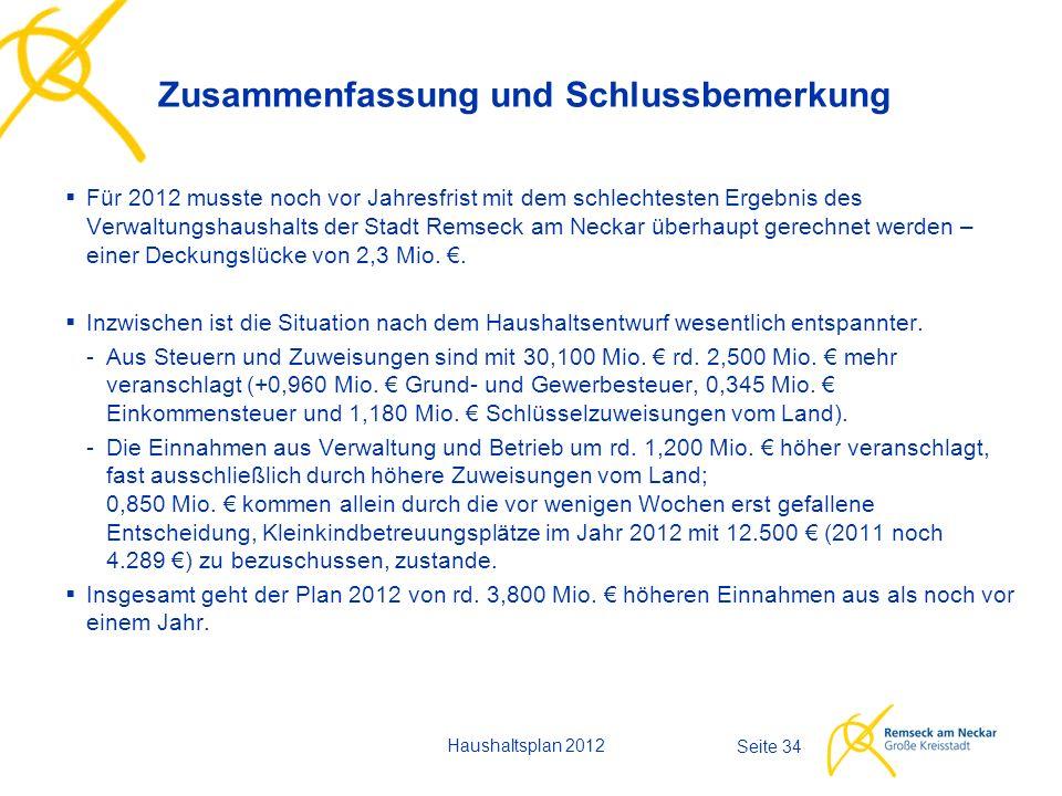 Haushaltsplan 2012 Seite 34  Für 2012 musste noch vor Jahresfrist mit dem schlechtesten Ergebnis des Verwaltungshaushalts der Stadt Remseck am Neckar