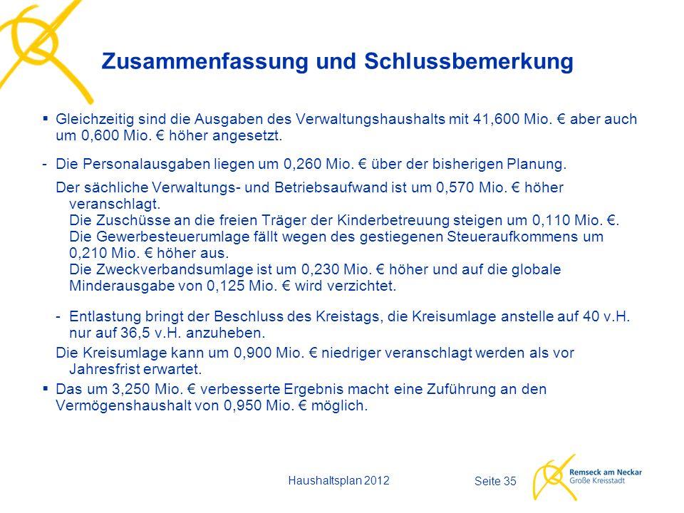 Haushaltsplan 2012 Seite 35  Gleichzeitig sind die Ausgaben des Verwaltungshaushalts mit 41,600 Mio. € aber auch um 0,600 Mio. € höher angesetzt. -Di