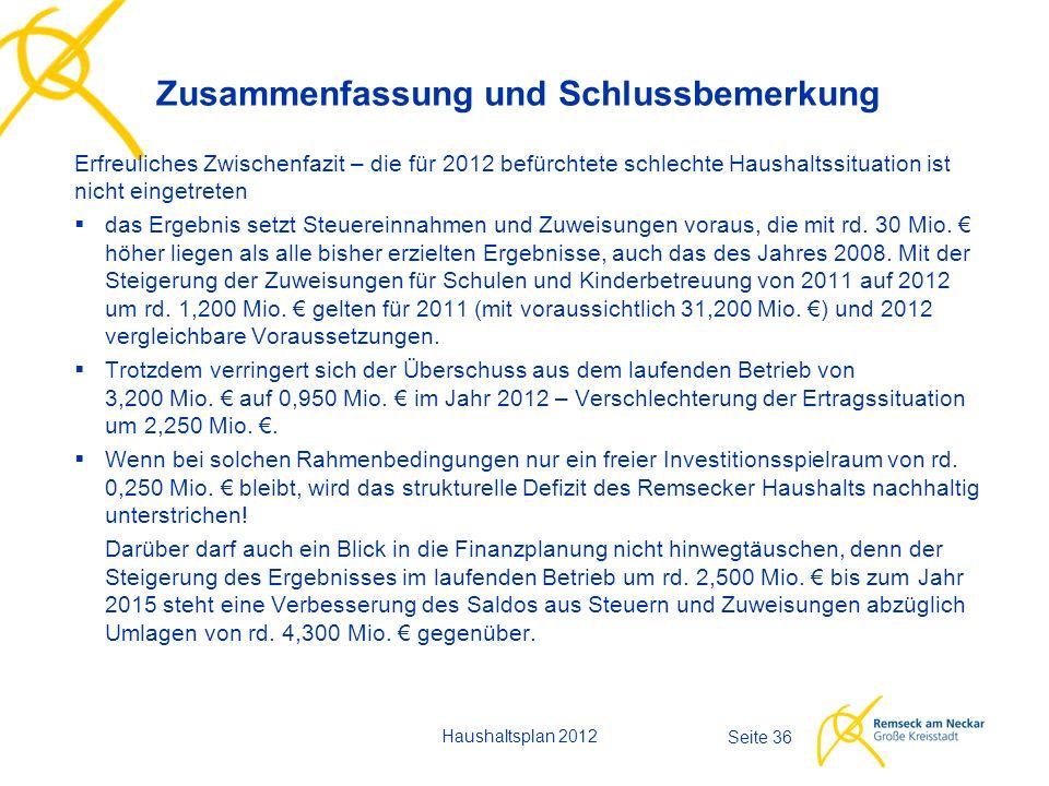 Haushaltsplan 2012 Seite 36 Erfreuliches Zwischenfazit – die für 2012 befürchtete schlechte Haushaltssituation ist nicht eingetreten  das Ergebnis se