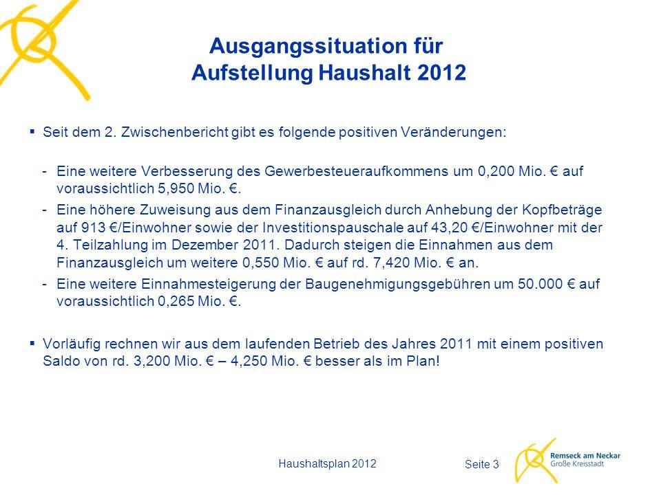Haushaltsplan 2012 Seite 34  Für 2012 musste noch vor Jahresfrist mit dem schlechtesten Ergebnis des Verwaltungshaushalts der Stadt Remseck am Neckar überhaupt gerechnet werden – einer Deckungslücke von 2,3 Mio.