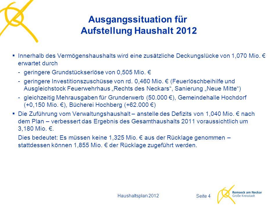Haushaltsplan 2012 Seite 4 Ausgangssituation für Aufstellung Haushalt 2012  Innerhalb des Vermögenshaushalts wird eine zusätzliche Deckungslücke von 1,070 Mio.